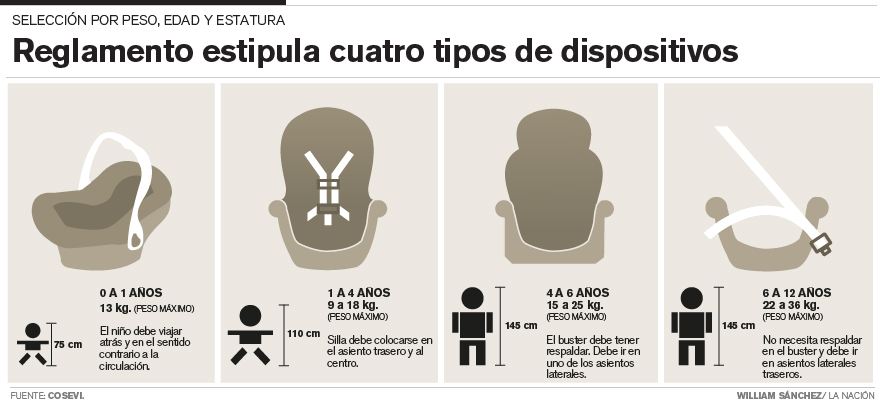 Costa Rica car seats 2014